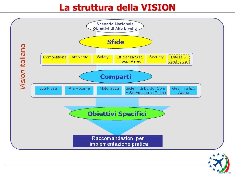 La struttura della VISION