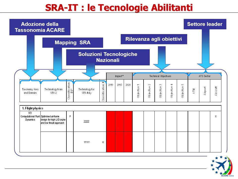 SRA-IT : le Tecnologie Abilitanti Adozione della Tassonomia ACARE Mapping SRA Soluzioni Tecnologiche Nazionali Rilevanza agli obiettivi Settore leader