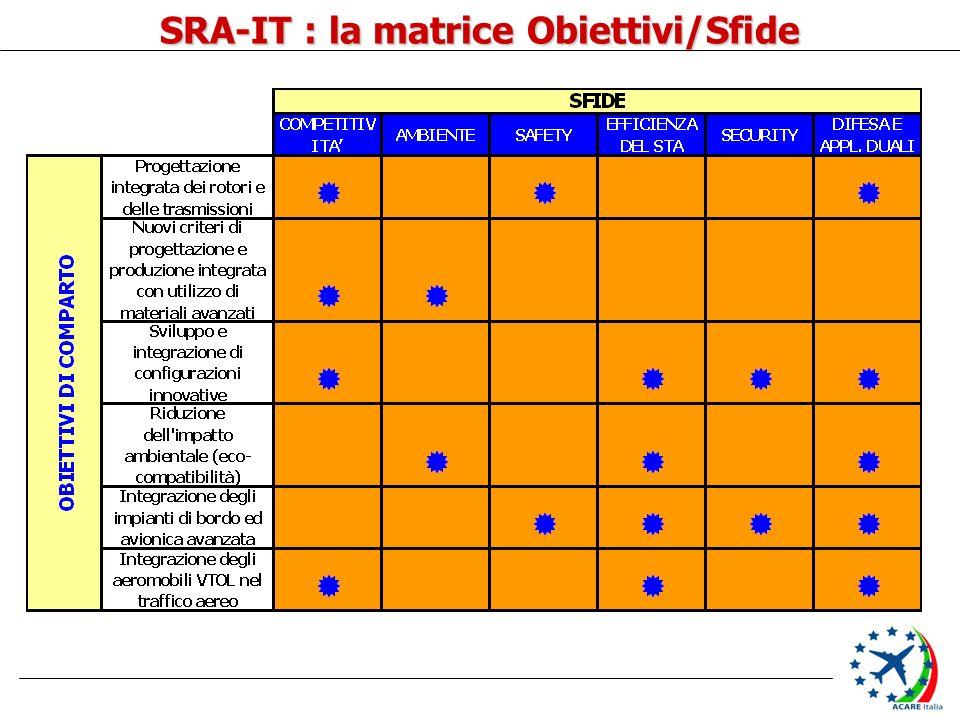 SRA-IT : la matrice Obiettivi/Sfide