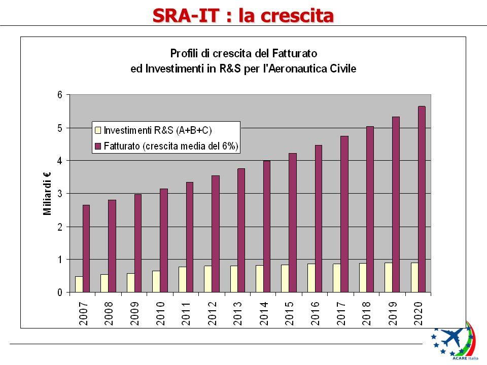 SRA-IT : la crescita