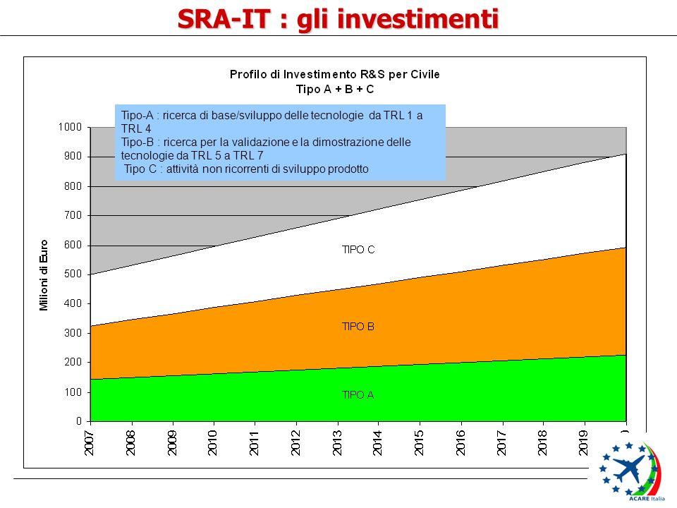 SRA-IT : gli investimenti Tipo-A : ricerca di base/sviluppo delle tecnologie da TRL 1 a TRL 4 Tipo-B : ricerca per la validazione e la dimostrazione delle tecnologie da TRL 5 a TRL 7 Tipo C : attività non ricorrenti di sviluppo prodotto
