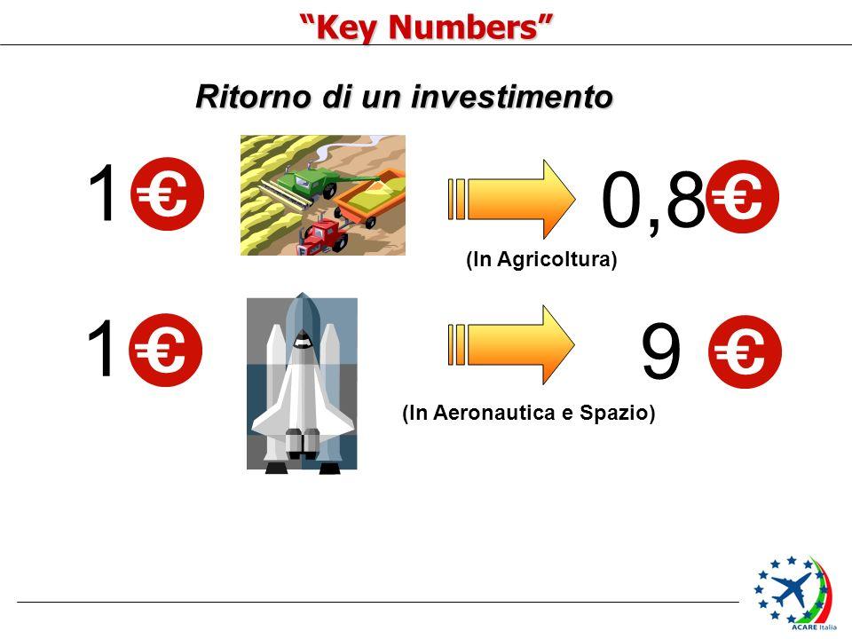 Key Numbers Ritorno di un investimento 1 0,8 (In Agricoltura) 1 9 (In Aeronautica e Spazio)