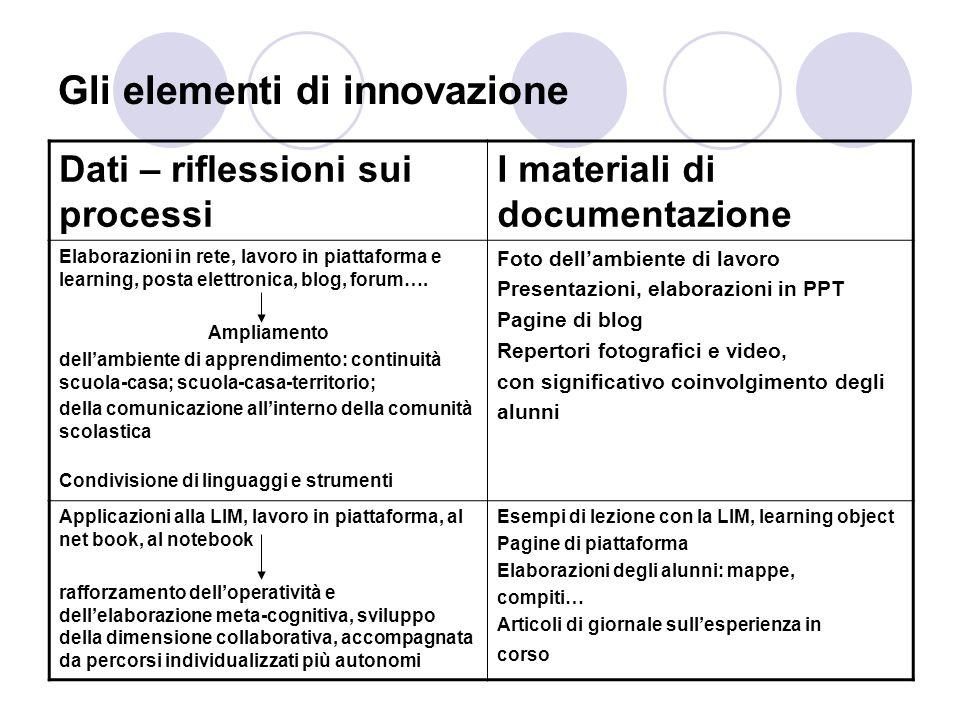 Gli elementi di innovazione Dati – riflessioni sui processi I materiali di documentazione Elaborazioni in rete, lavoro in piattaforma e learning, post
