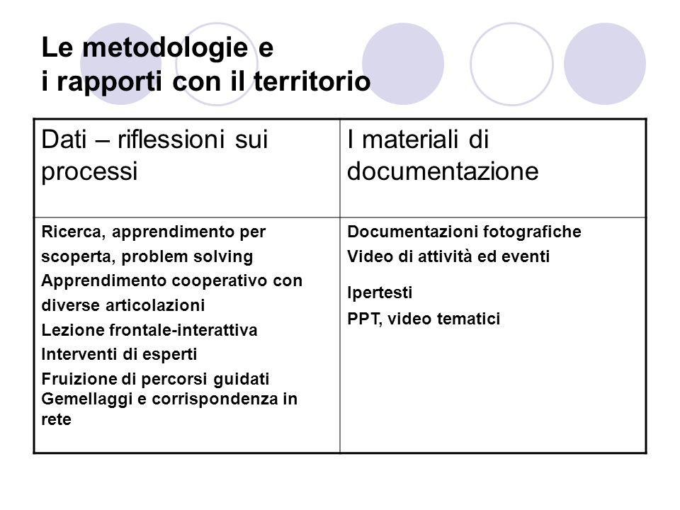 Le metodologie e i rapporti con il territorio Dati – riflessioni sui processi I materiali di documentazione Ricerca, apprendimento per scoperta, probl