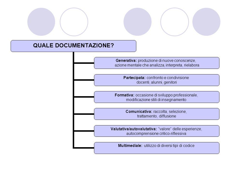 QUALE DOCUMENTAZIONE? Generativa: produzione di nuove conoscenze, azione mentale che analizza, interpreta, rielabora Partecipata: confronto e condivis