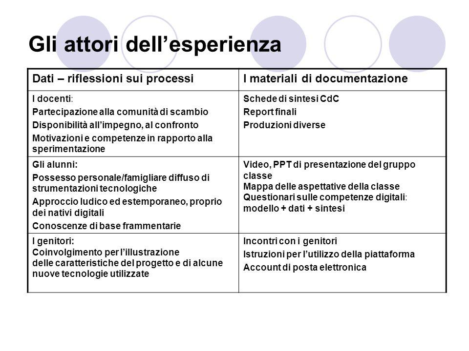 Gli attori dellesperienza Dati – riflessioni sui processiI materiali di documentazione I docenti: Partecipazione alla comunità di scambio Disponibilit