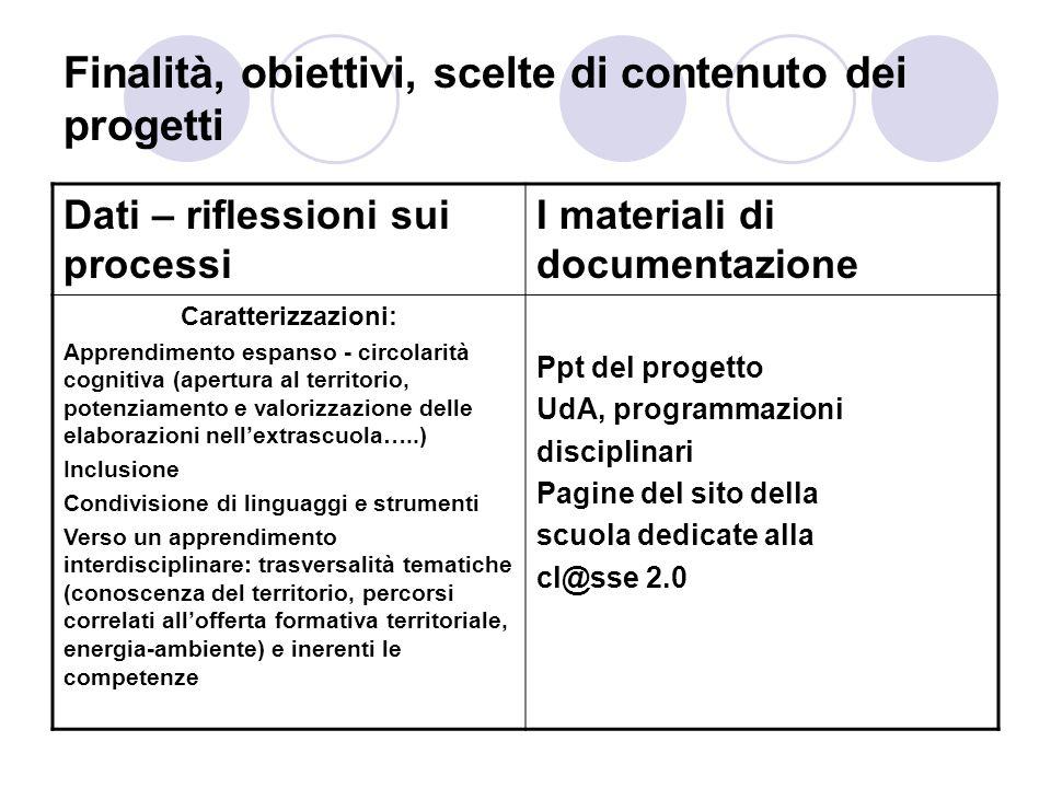 Finalità, obiettivi, scelte di contenuto dei progetti Dati – riflessioni sui processi I materiali di documentazione Caratterizzazioni: Apprendimento e
