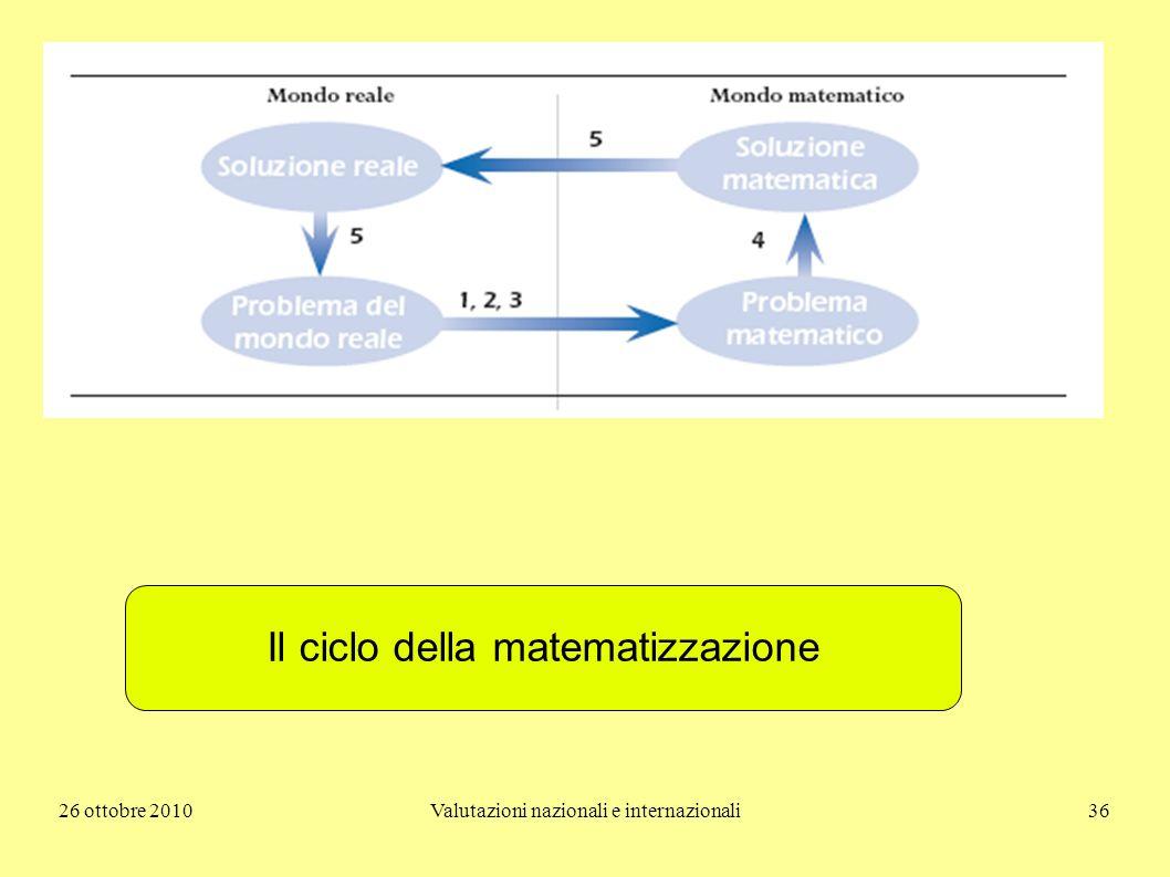 26 ottobre 2010Valutazioni nazionali e internazionali36 Il ciclo della matematizzazione