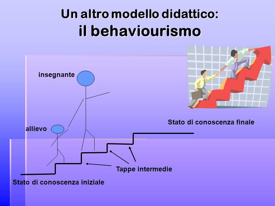Un altro modello didattico: il behaviourismo Stato di conoscenza iniziale Stato di conoscenza finale allievo insegnante Tappe intermedie