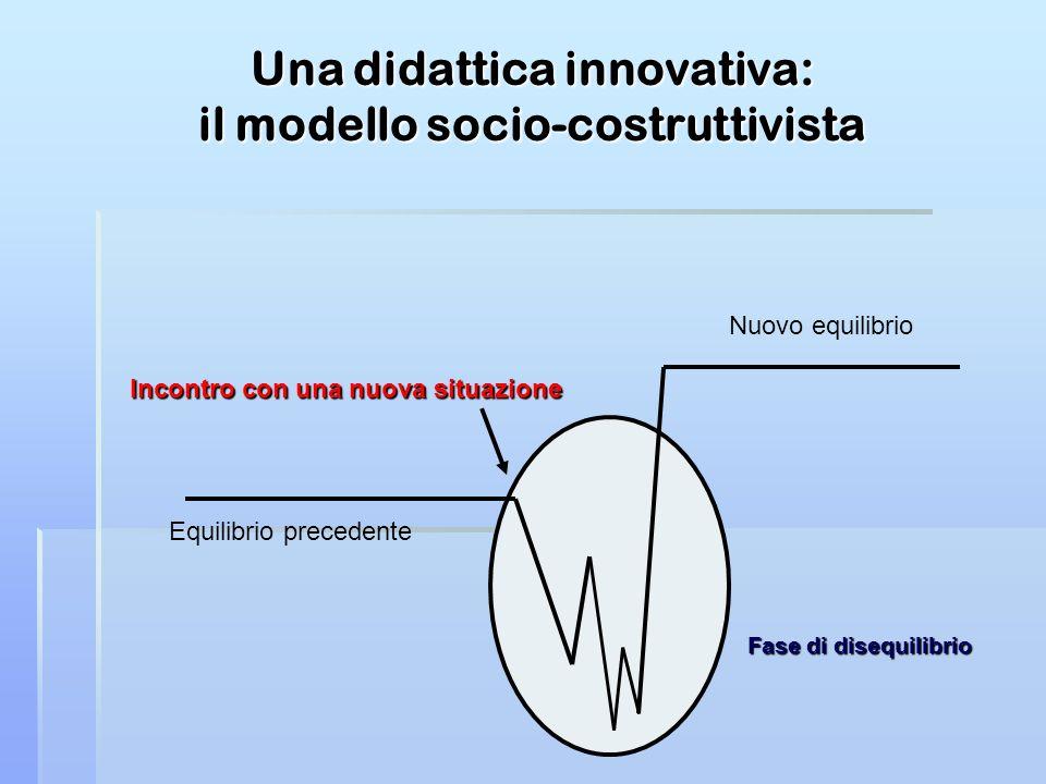 Una didattica innovativa: il modello socio-costruttivista Nuovo equilibrio Equilibrio precedente Incontro con una nuova situazione Fase di disequilibr