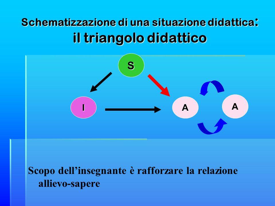Schematizzazione di una situazione didattica : il triangolo didattico Scopo dellinsegnante è rafforzare la relazione allievo-sapere IA S A
