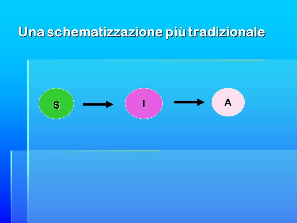Una schematizzazione più tradizionale S IA