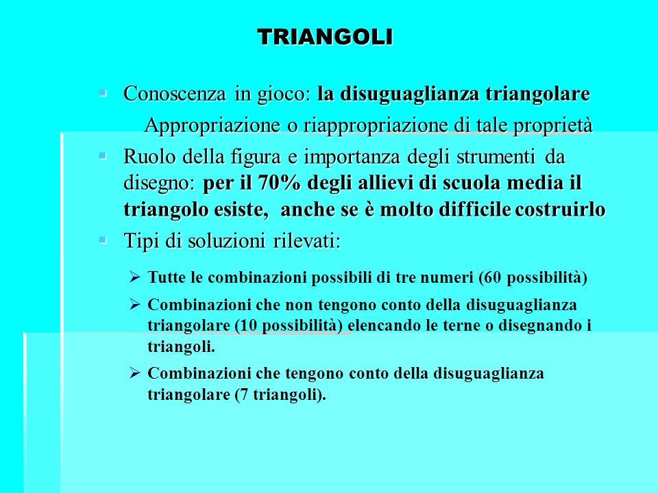 TRIANGOLI Conoscenza in gioco: la disuguaglianza triangolare Conoscenza in gioco: la disuguaglianza triangolare Appropriazione o riappropriazione di t