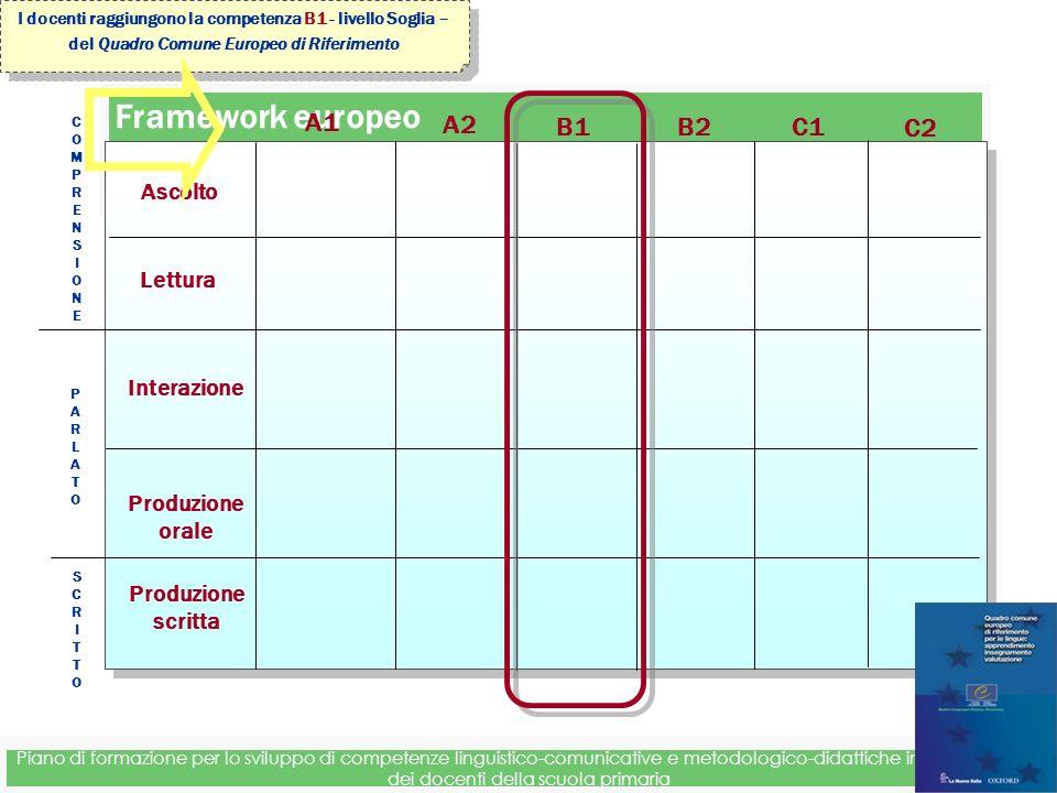 Framework europeo Ascolto Lettura Interazione Produzione orale Produzione scritta A1 A2 B1 B2 C1 C2 COMPRENSIONECOMPRENSIONE PARLATOPARLATO SCRITTOSCR