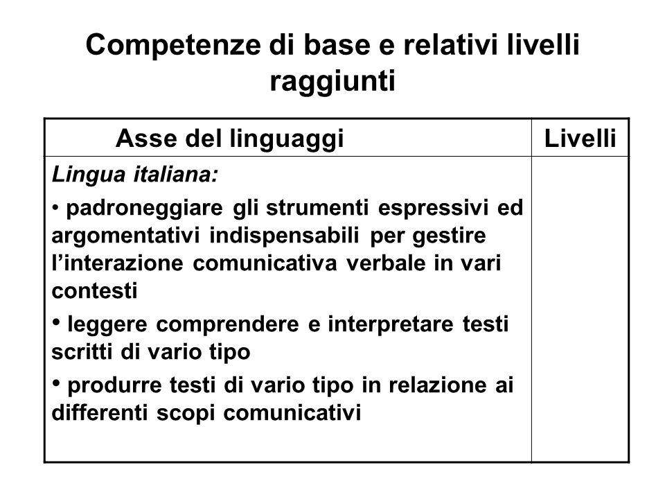 Competenze di base e relativi livelli raggiunti Asse del linguaggiLivelli Lingua italiana: padroneggiare gli strumenti espressivi ed argomentativi ind