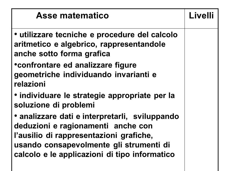 Asse matematicoLivelli utilizzare tecniche e procedure del calcolo aritmetico e algebrico, rappresentandole anche sotto forma grafica confrontare ed a