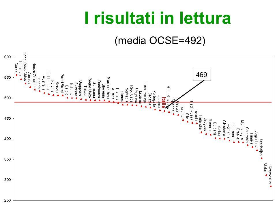 I risultati in lettura (media OCSE=492) 469