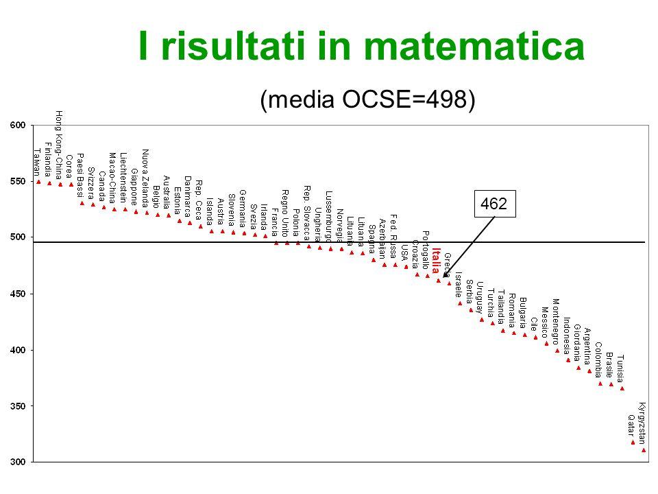I risultati in matematica (media OCSE=498) 462