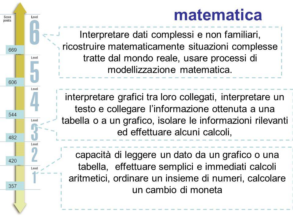 matematica Interpretare dati complessi e non familiari, ricostruire matematicamente situazioni complesse tratte dal mondo reale, usare processi di modellizzazione matematica.
