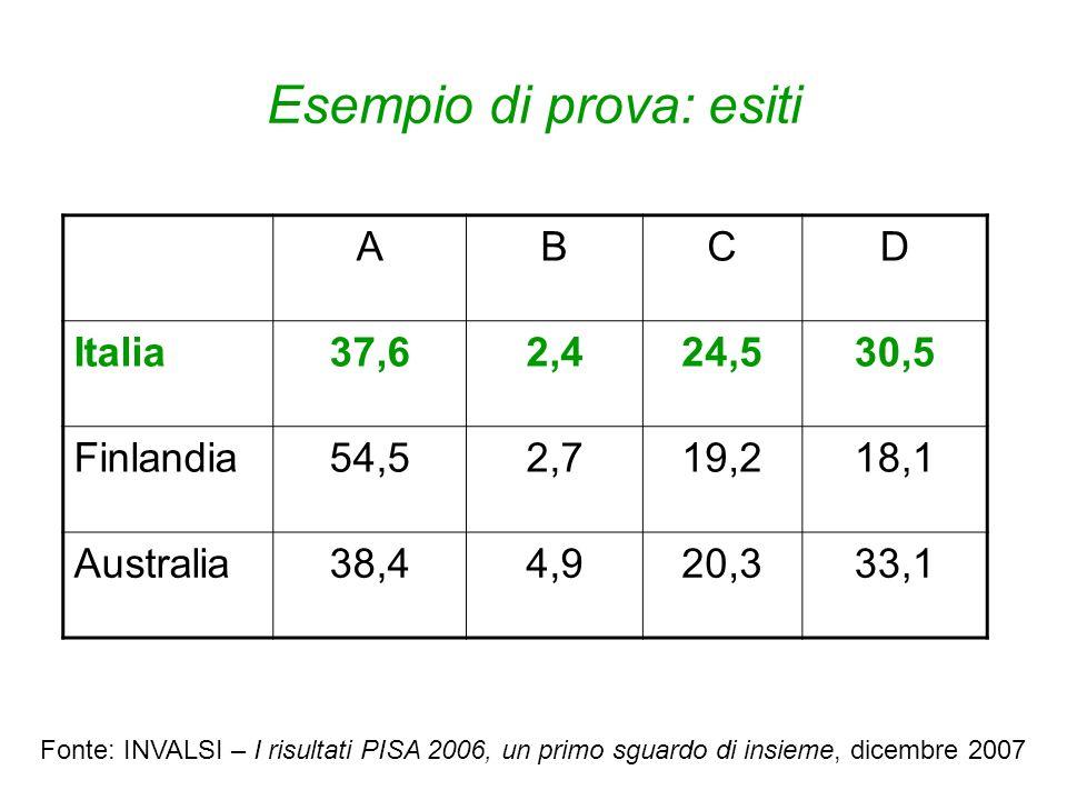 Esempio di prova: esiti ABCD Italia37,62,424,530,5 Finlandia54,52,719,218,1 Australia38,44,920,333,1 Fonte: INVALSI – I risultati PISA 2006, un primo