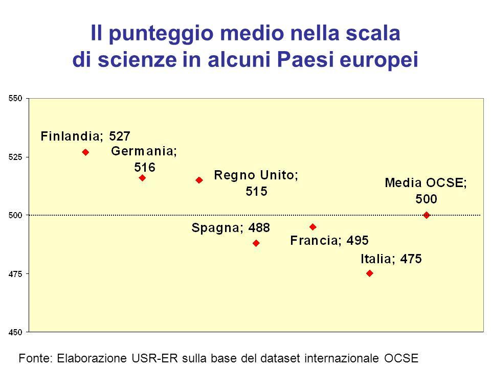 Il punteggio medio nella scala di scienze in alcuni Paesi europei Fonte: Elaborazione USR-ER sulla base del dataset internazionale OCSE
