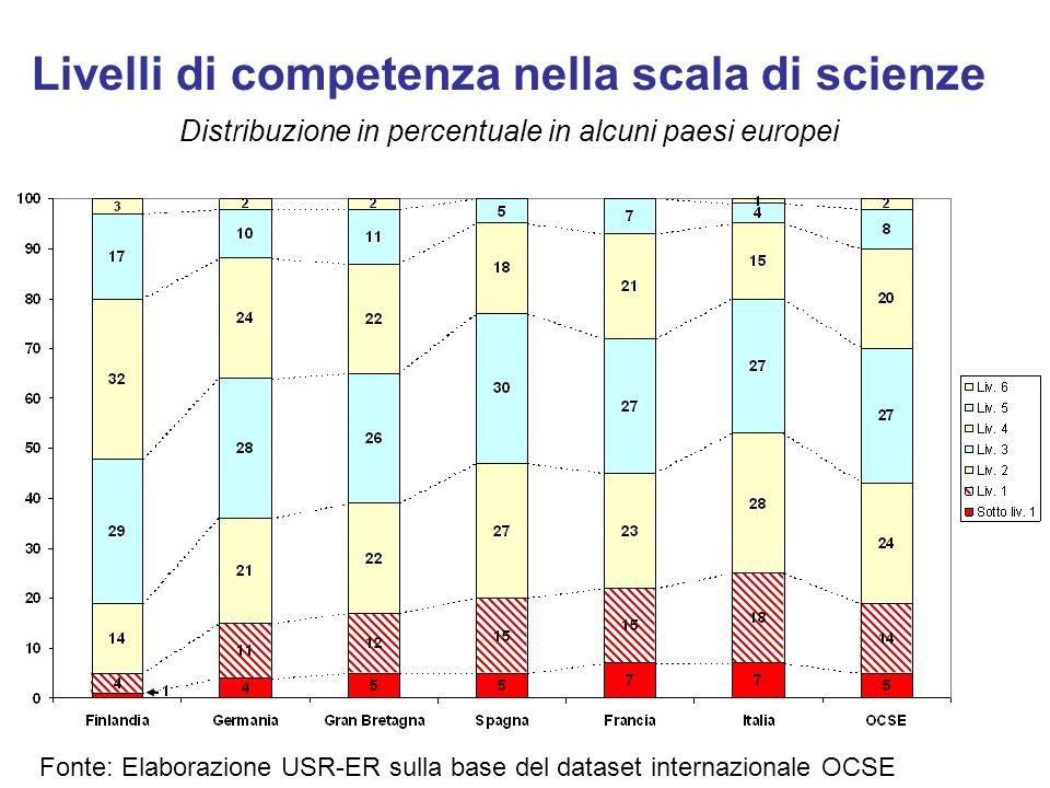 Livelli di competenza nella scala di scienze Distribuzione in percentuale in alcuni paesi europei Fonte: Elaborazione USR-ER sulla base del dataset in
