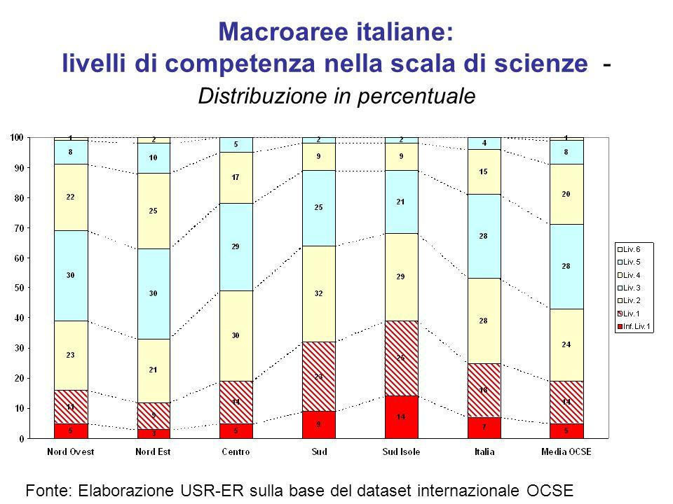 Macroaree italiane: livelli di competenza nella scala di scienze - Distribuzione in percentuale Fonte: Elaborazione USR-ER sulla base del dataset internazionale OCSE