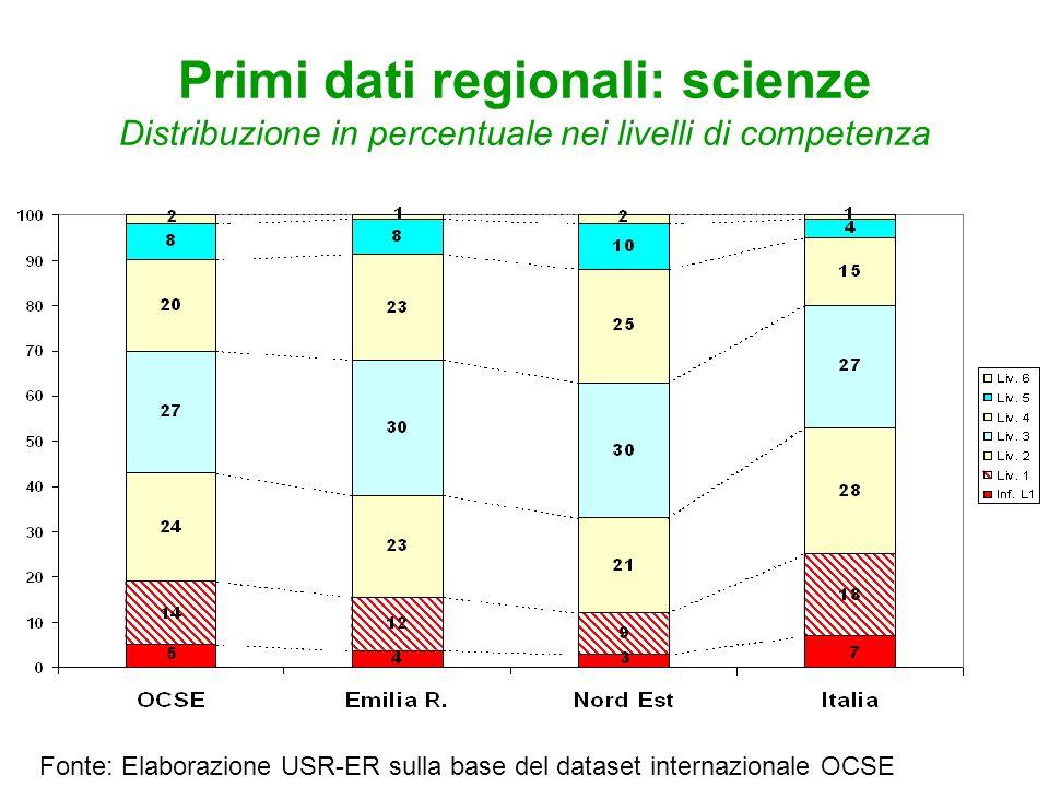 Primi dati regionali: scienze Distribuzione in percentuale nei livelli di competenza Fonte: Elaborazione USR-ER sulla base del dataset internazionale OCSE