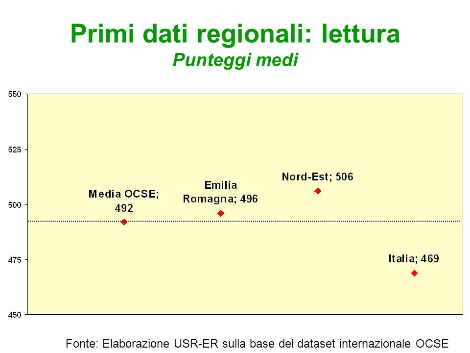 Primi dati regionali: lettura Punteggi medi Fonte: Elaborazione USR-ER sulla base del dataset internazionale OCSE