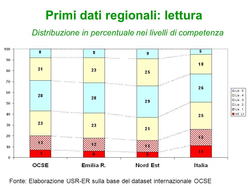 Primi dati regionali: lettura Distribuzione in percentuale nei livelli di competenza Fonte: Elaborazione USR-ER sulla base del dataset internazionale OCSE