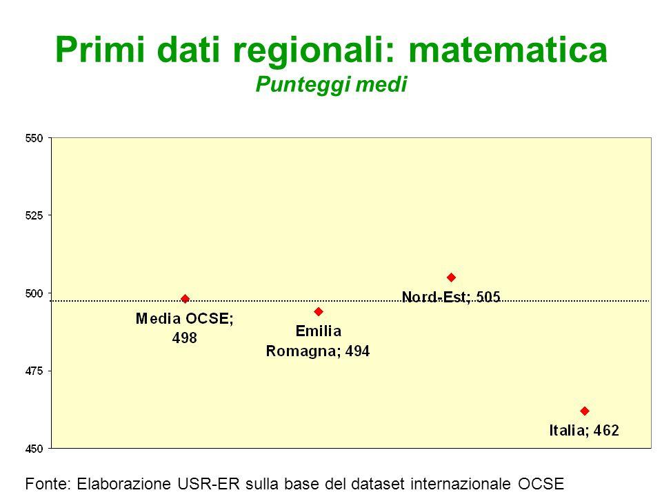 Primi dati regionali: matematica Punteggi medi Fonte: Elaborazione USR-ER sulla base del dataset internazionale OCSE