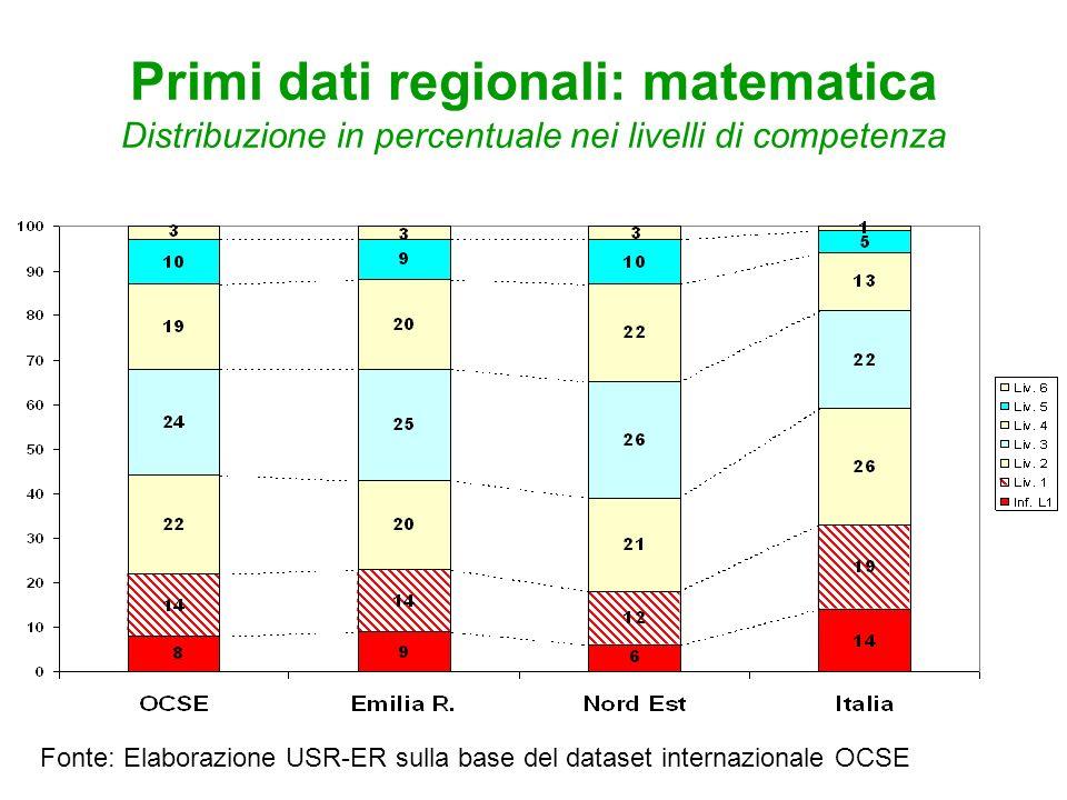 Primi dati regionali: matematica Distribuzione in percentuale nei livelli di competenza Fonte: Elaborazione USR-ER sulla base del dataset internaziona