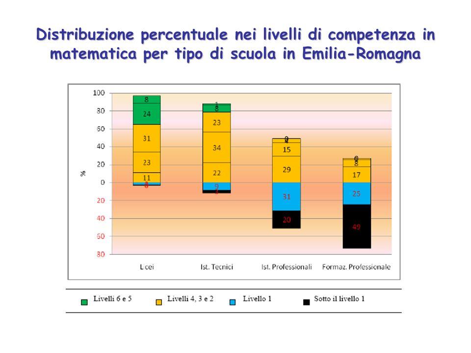 Distribuzione percentuale nei livelli di competenza in matematica per tipo di scuola in Emilia-Romagna