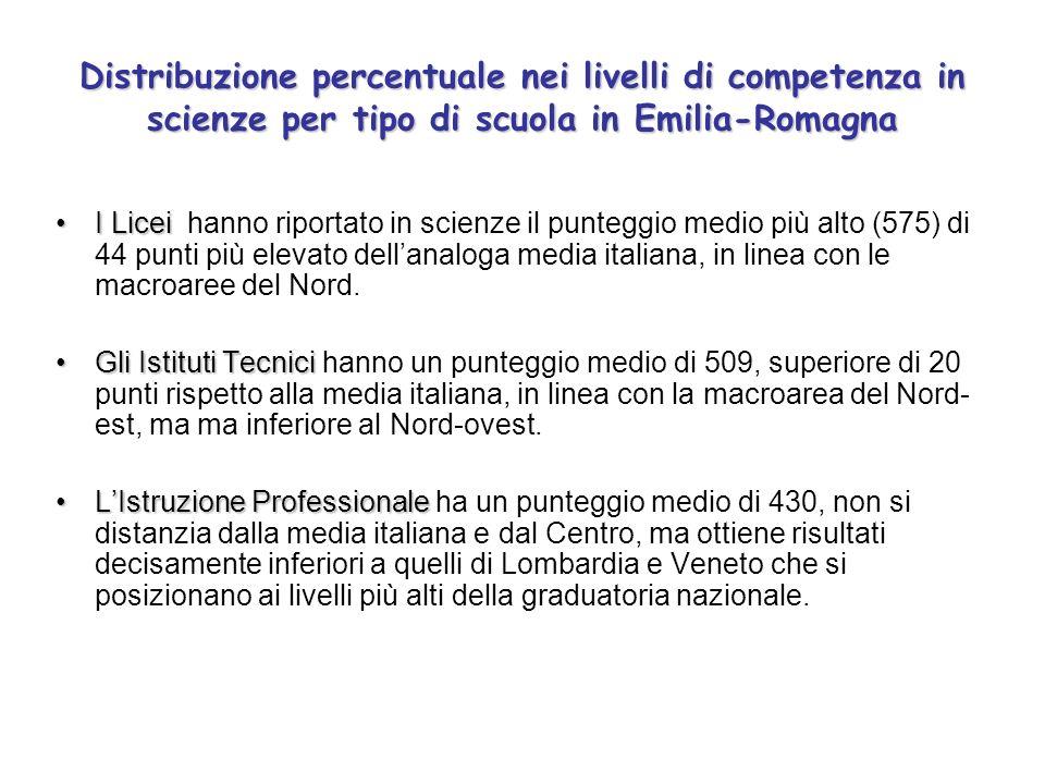 I LiceiI Licei hanno riportato in scienze il punteggio medio più alto (575) di 44 punti più elevato dellanaloga media italiana, in linea con le macroaree del Nord.
