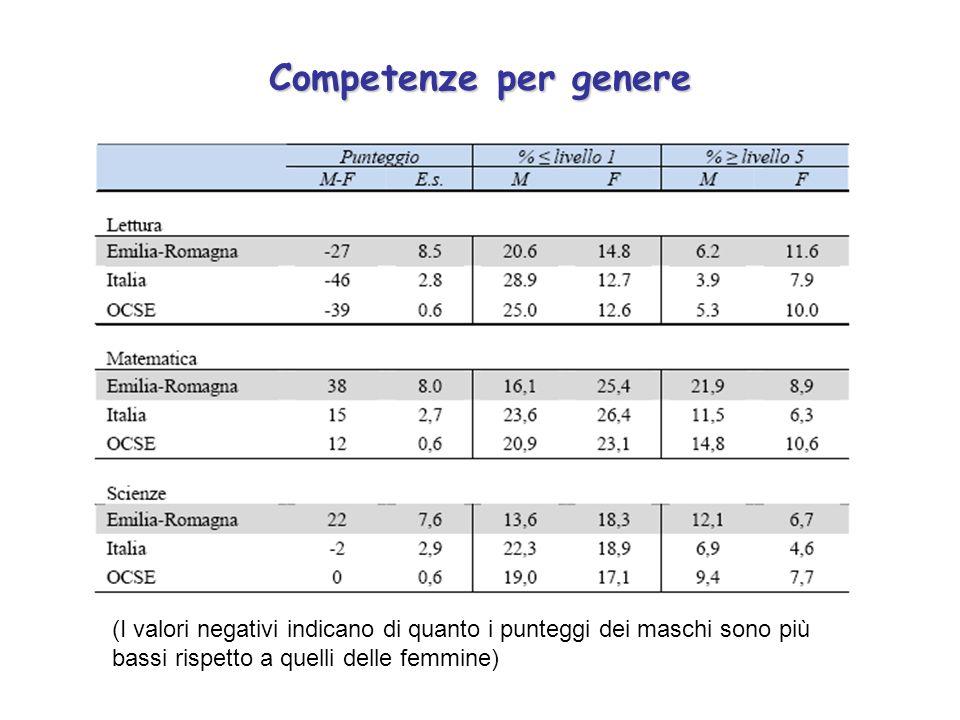 Competenze per genere (I valori negativi indicano di quanto i punteggi dei maschi sono più bassi rispetto a quelli delle femmine)