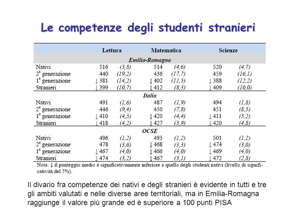 Le competenze degli studenti stranieri Il divario fra competenze dei nativi e degli stranieri è evidente in tutti e tre gli ambiti valutati e nelle diverse aree territoriali, ma in Emilia-Romagna raggiunge il valore più grande ed è superiore a 100 punti PISA