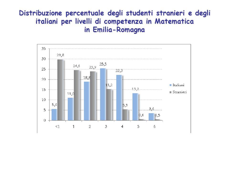 Distribuzione percentuale degli studenti stranieri e degli italiani per livelli di competenza in Matematica in Emilia-Romagna