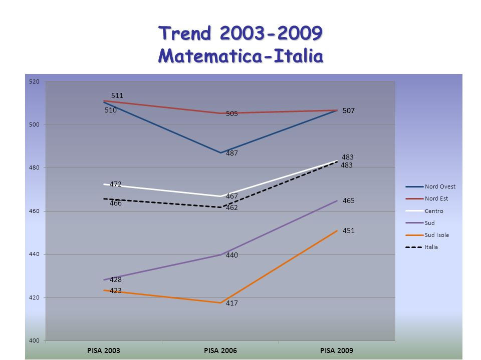 Trend 2006-2009 Scienze-Italia
