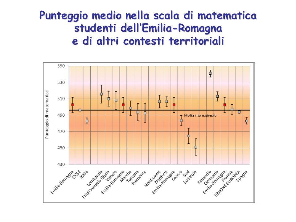 Punteggio medio nella scala di matematica studenti dellEmilia-Romagna e di altri contesti territoriali