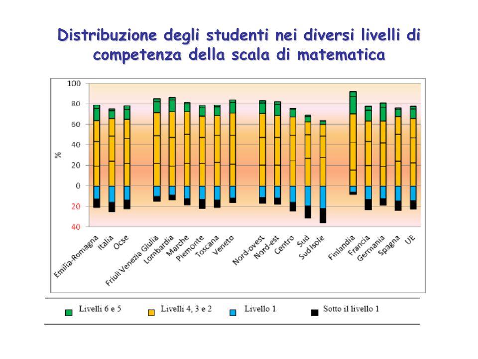 Distribuzione degli studenti nei diversi livelli di competenza della scala di matematica