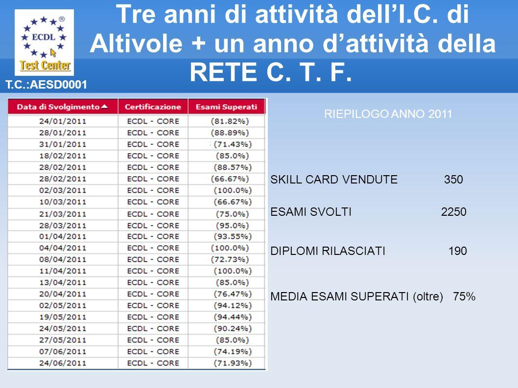 T.C.:AESD0001 Tre anni di attività dellI.C. di Altivole + un anno dattività della RETE C. T. F. SKILL CARD VENDUTE 350 ESAMI SVOLTI 2250 DIPLOMI RILAS