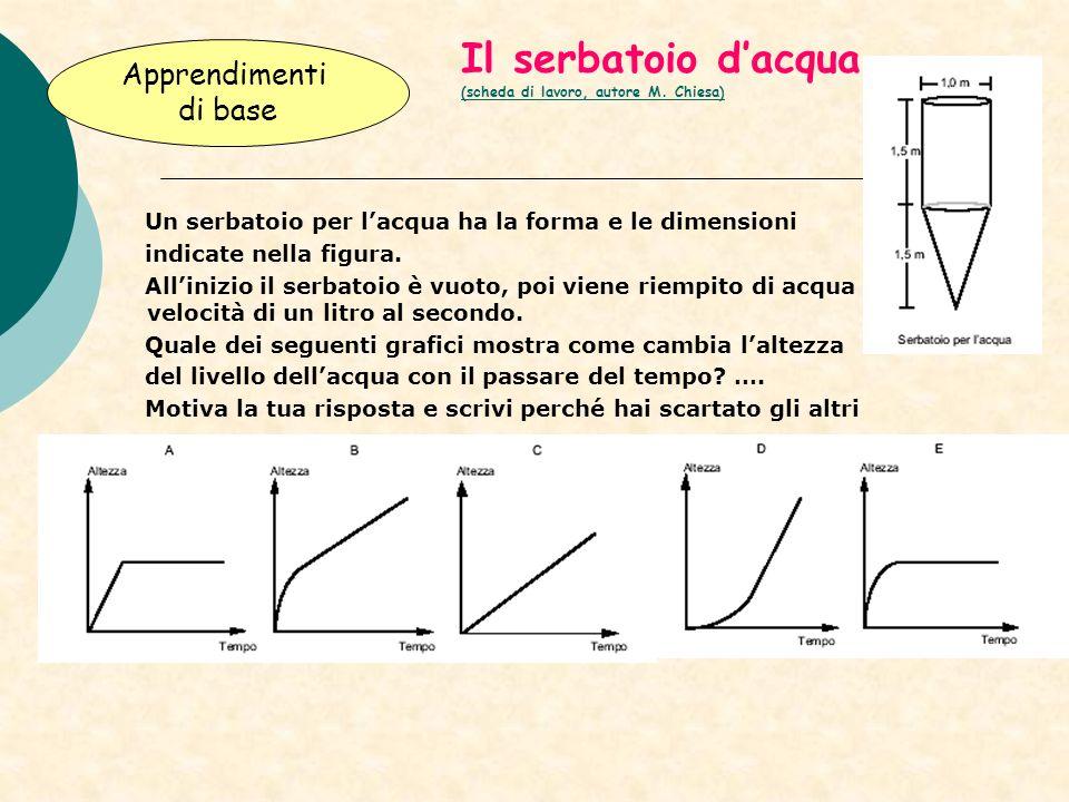 Il serbatoio dacqua (scheda di lavoro, autore M. Chiesa) (scheda di lavoro, autore M. Chiesa) Un serbatoio per lacqua ha la forma e le dimensioni indi