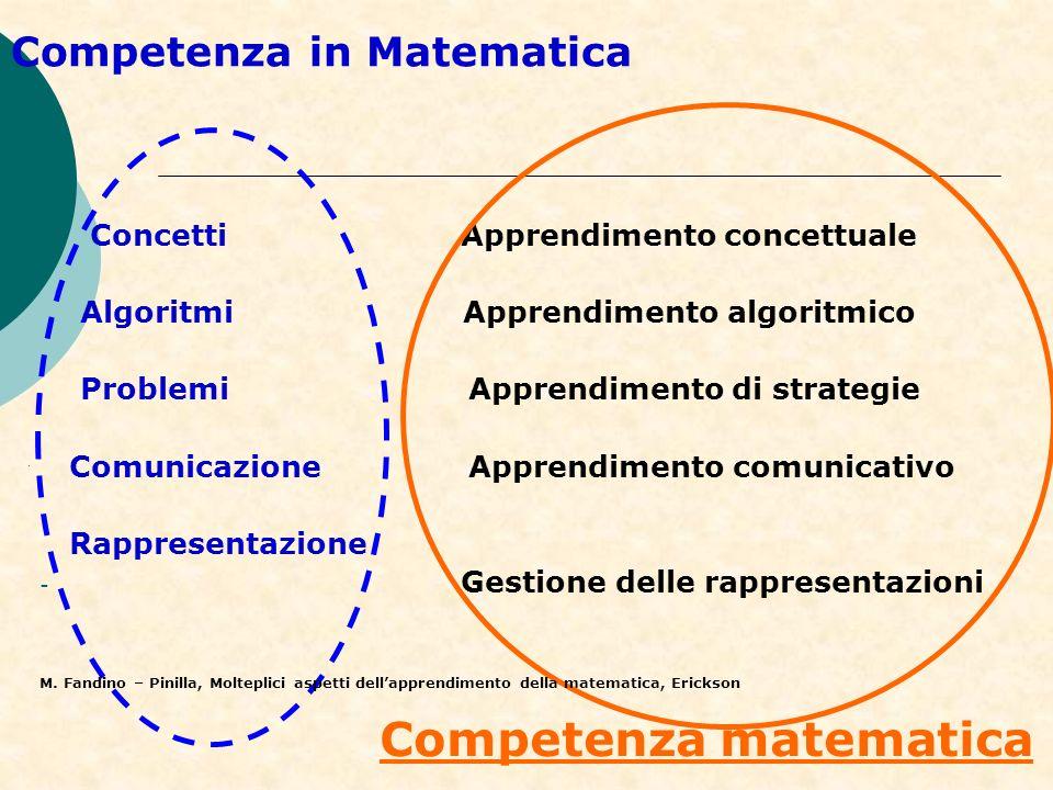 Competenza in Matematica Concetti Apprendimento concettuale Algoritmi Apprendimento algoritmico Problemi Apprendimento di strategie Comunicazione Appr