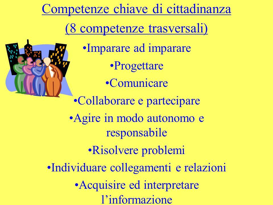 Competenze chiave di cittadinanza (8 competenze trasversali) Imparare ad imparare Progettare Comunicare Collaborare e partecipare Agire in modo autono