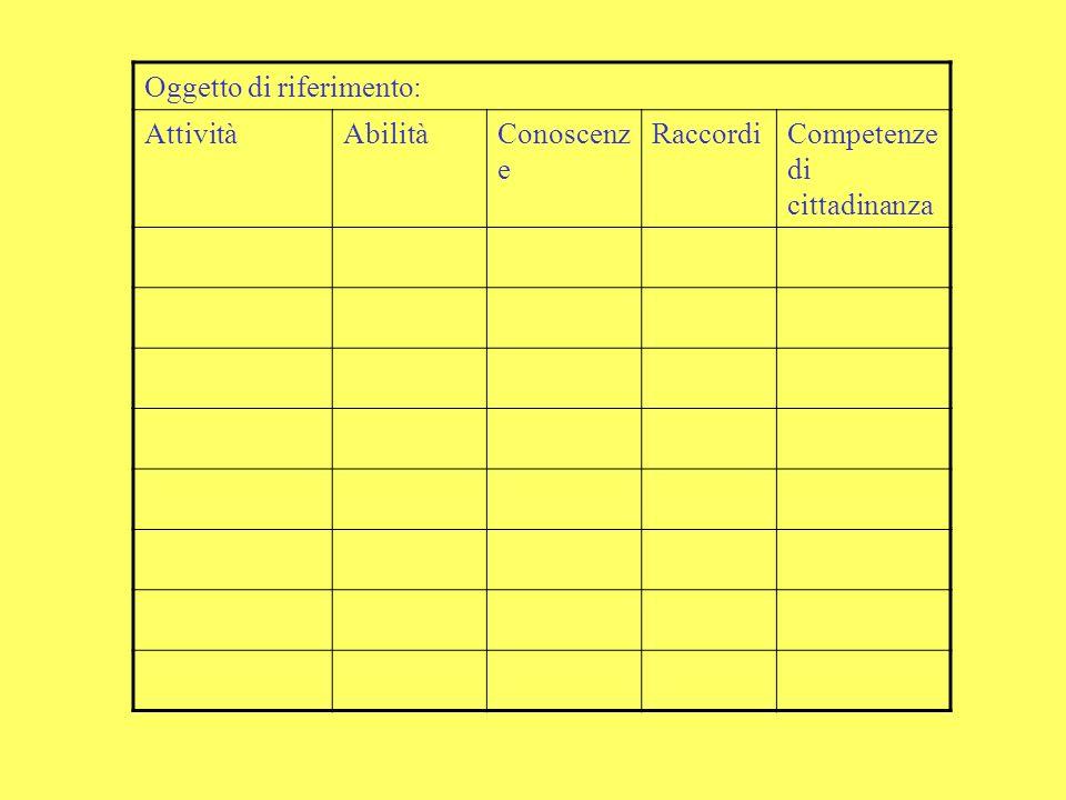 Oggetto di riferimento: AttivitàAbilitàConoscenz e RaccordiCompetenze di cittadinanza