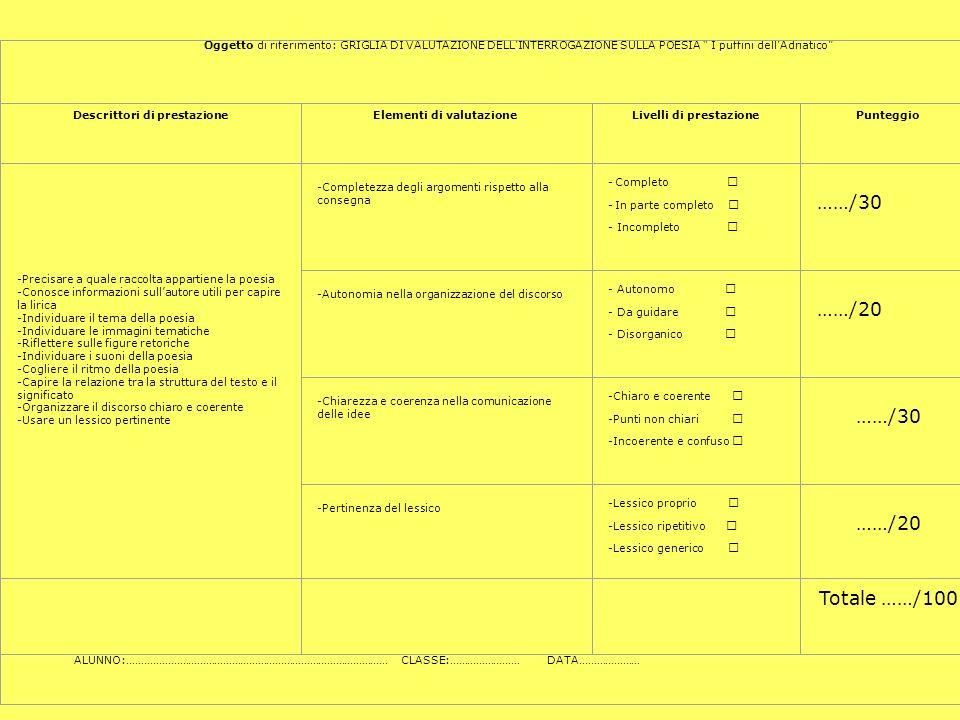 Oggetto di riferimento: GRIGLIA DI VALUTAZIONE DELLINTERROGAZIONE SULLA POESIA I puffini dellAdriatico Descrittori di prestazioneElementi di valutazio