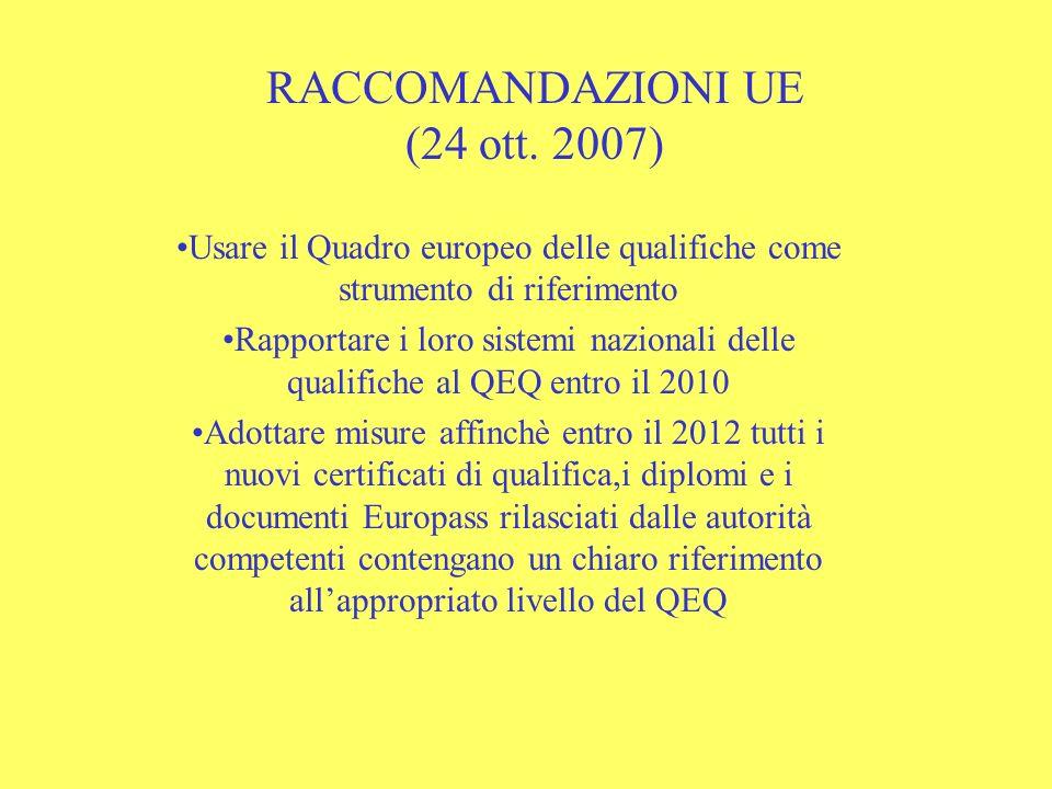 RACCOMANDAZIONI UE (24 ott. 2007) Usare il Quadro europeo delle qualifiche come strumento di riferimento Rapportare i loro sistemi nazionali delle qua
