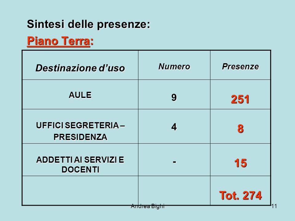 Andrea Bighi11 Sintesi delle presenze: Piano Terra: Destinazione duso NumeroPresenze AULE9251 UFFICI SEGRETERIA – PRESIDENZA48 ADDETTI AI SERVIZI E DOCENTI -15 Tot.