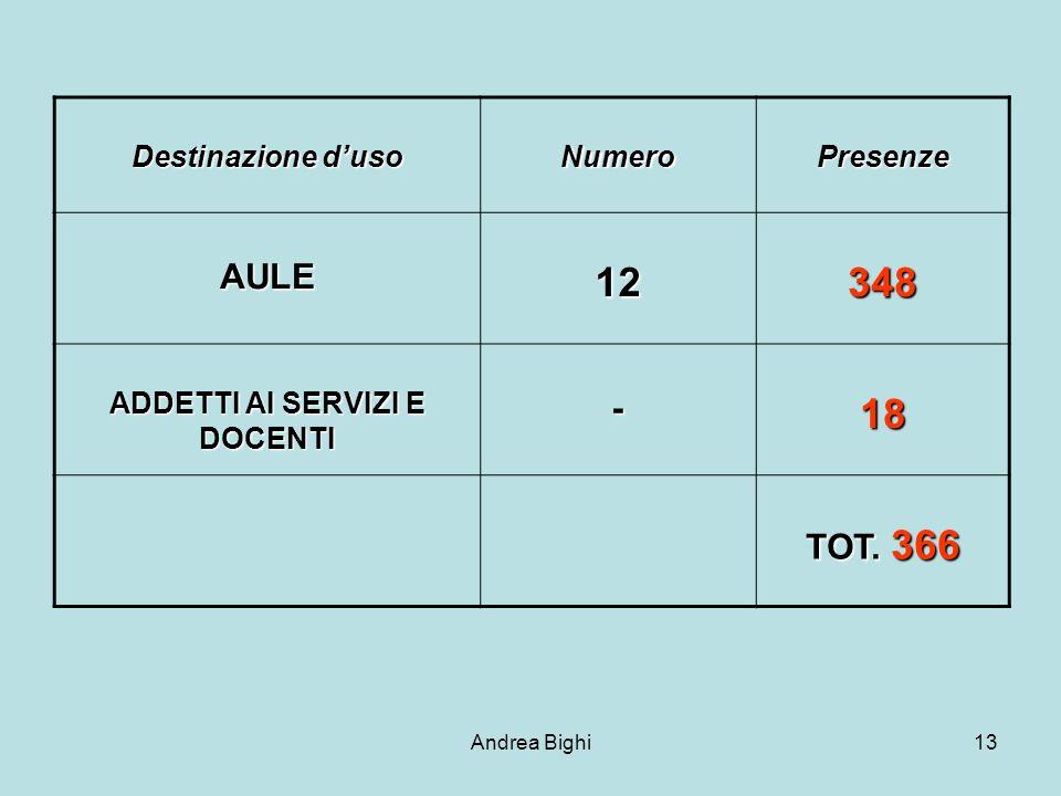 Andrea Bighi13 Destinazione duso NumeroPresenze AULE12348 ADDETTI AI SERVIZI E DOCENTI -18 TOT. 366