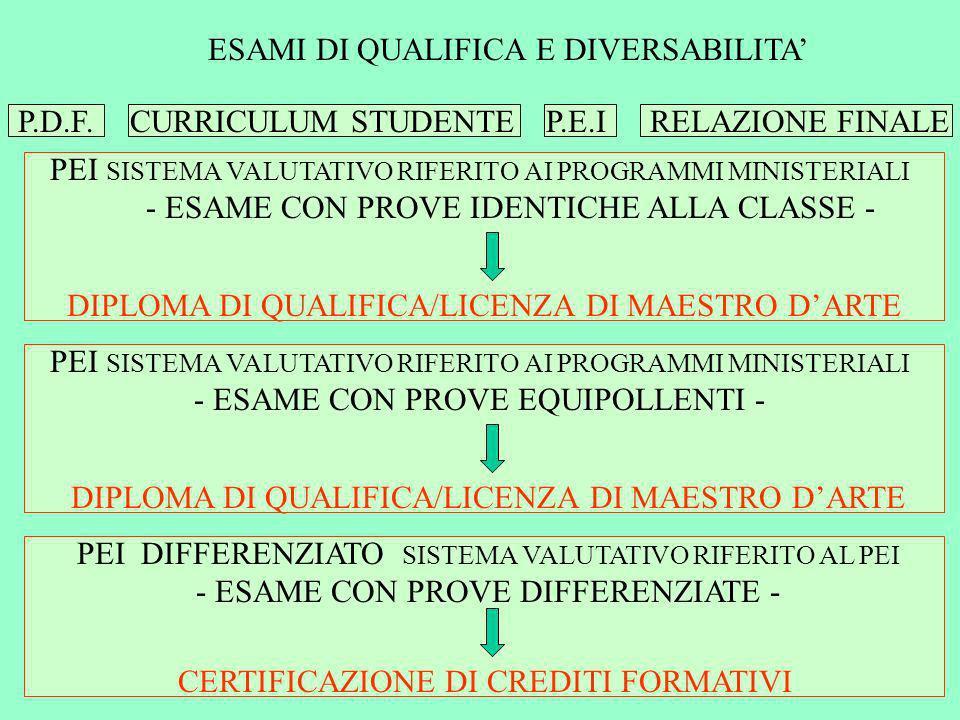 ESAMI DI QUALIFICA E DIVERSABILITA P.D.F. CURRICULUM STUDENTE P.E.IRELAZIONE FINALE PEI SISTEMA VALUTATIVO RIFERITO AI PROGRAMMI MINISTERIALI - ESAME